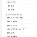 写真: Twitterアナリティクス:興味分野の『特に高い興味分野』(私の関心分野)、全然違ってる…