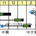 Photos: あかくら蕪