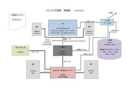 2014.08.29 パソコンで音楽 系統図