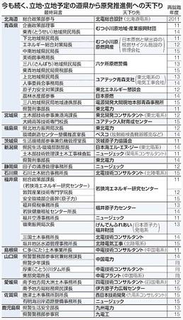 2015.10.11 福島第一原発事故後電力天下り 東京新聞