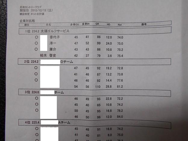 足利カントリークラブ企業杯コンぺ団体戦優勝成績表2015.12.19