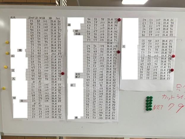 足利カントリークラブBクラスラストコール杯成績表2015.12.20